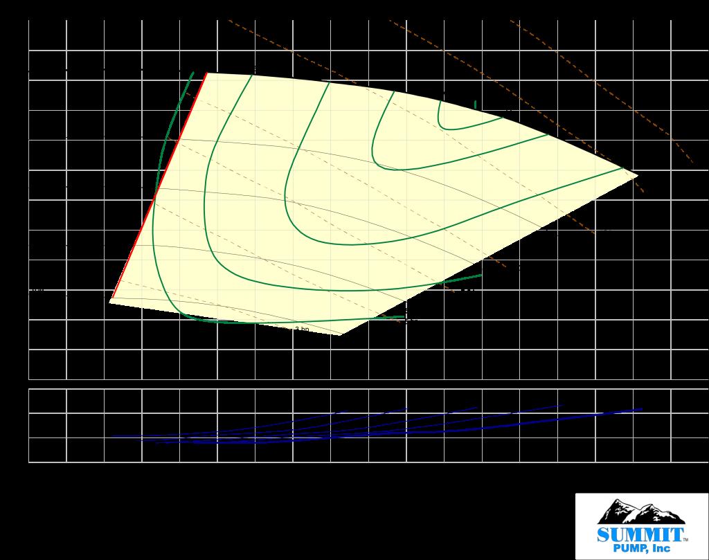 3x4-10h_curve